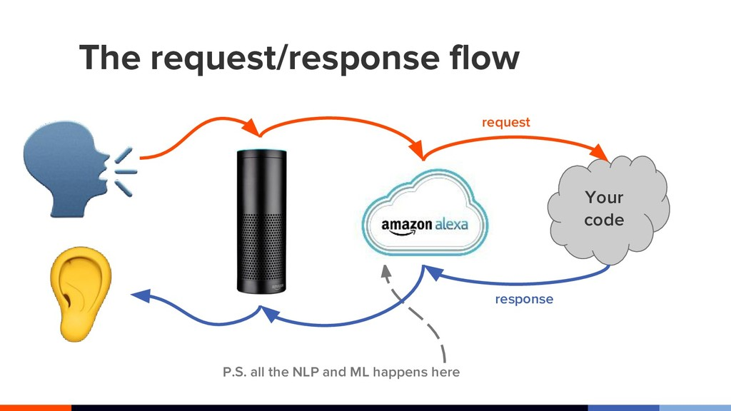 The request/response flow Your code request res...