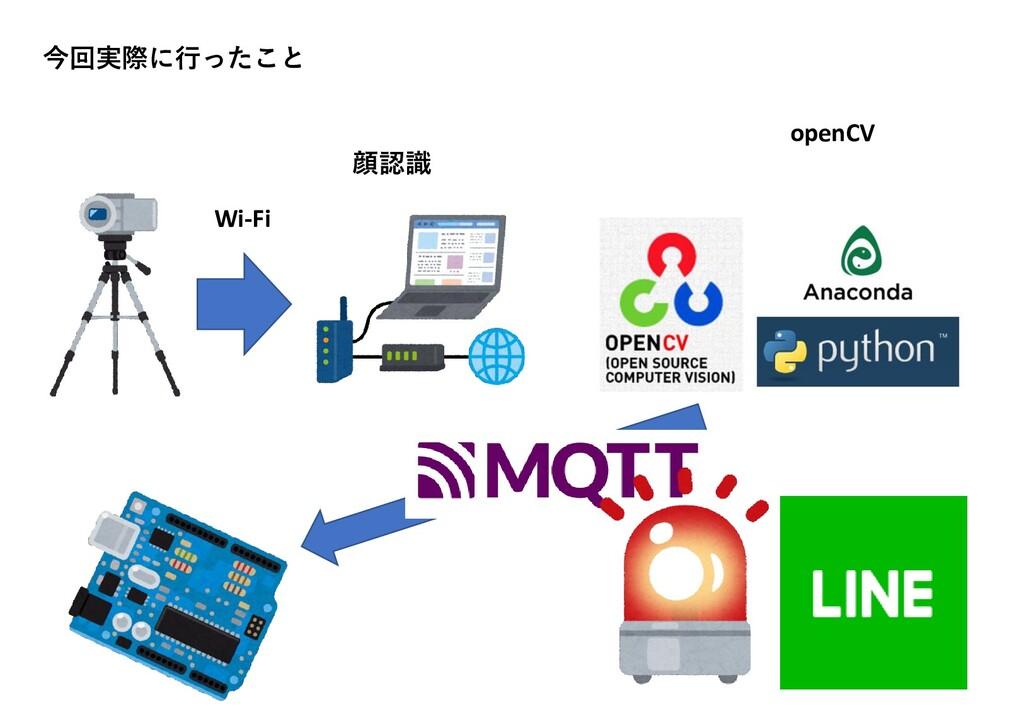 今回実際に行ったこと openCV Wi-Fi 顔認識