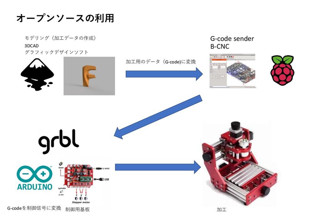 オープンソースの利用 モデリング(加工データの作成) 3DCAD グラフィックデザインソフト ...