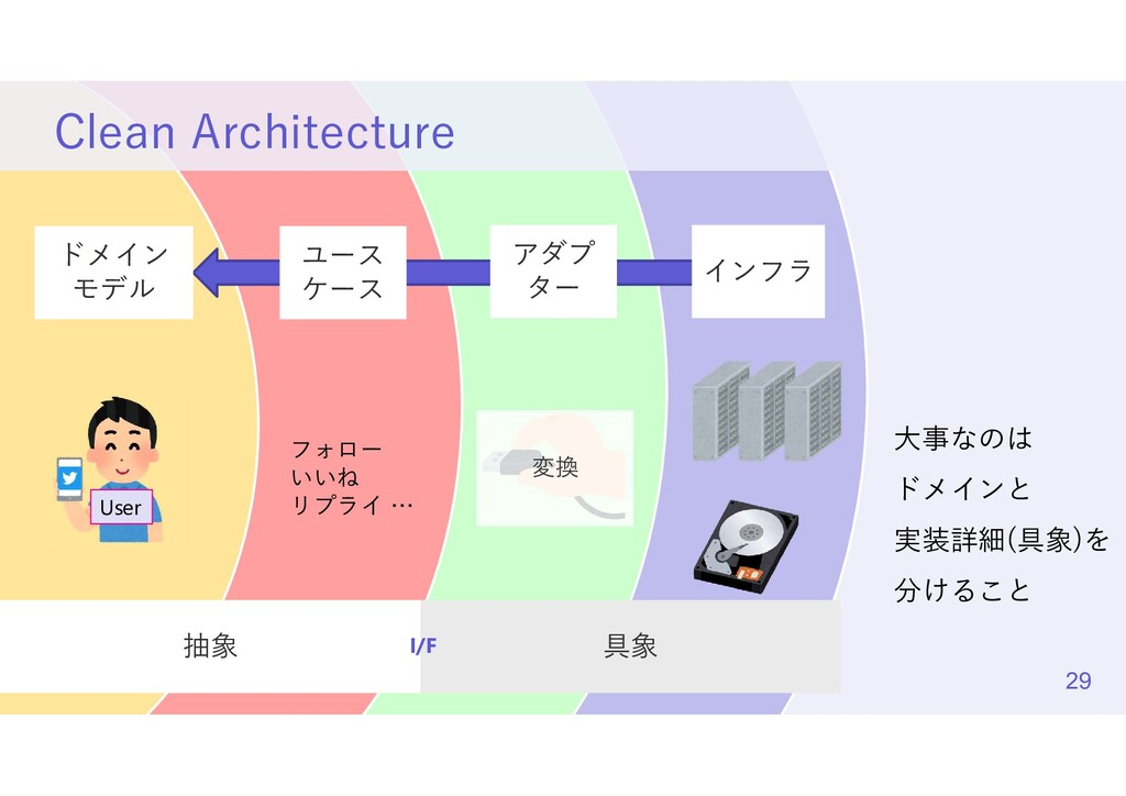 プター/インフラに置く ry による依存関係逆転 Clean Architecture Use...