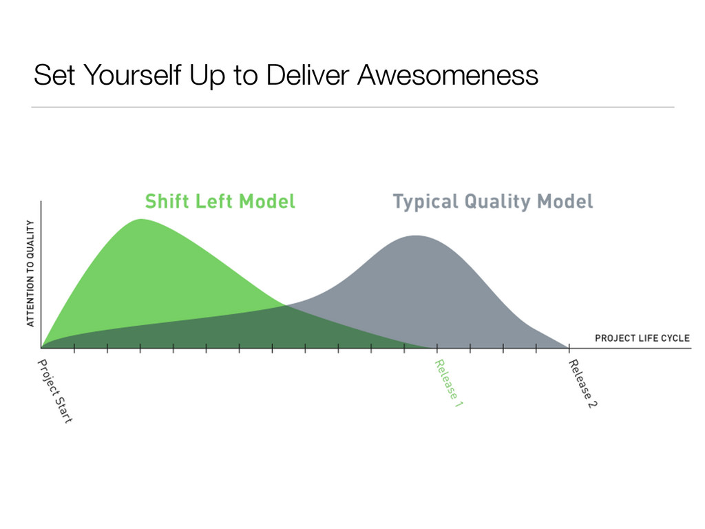 Set Yourself Up to Deliver Awesomeness