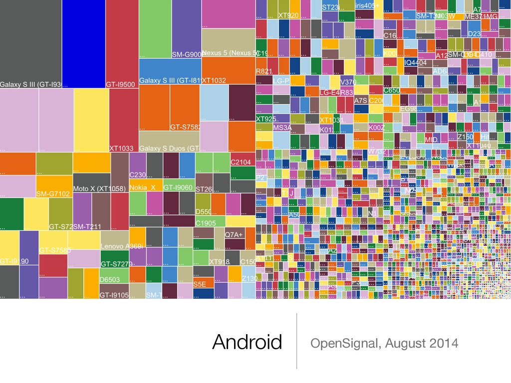 Android OpenSignal, August 2014