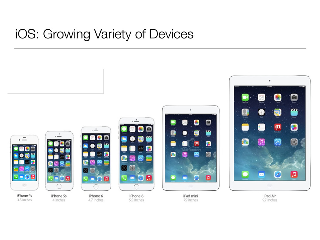 iOS: Growing Variety of Devices