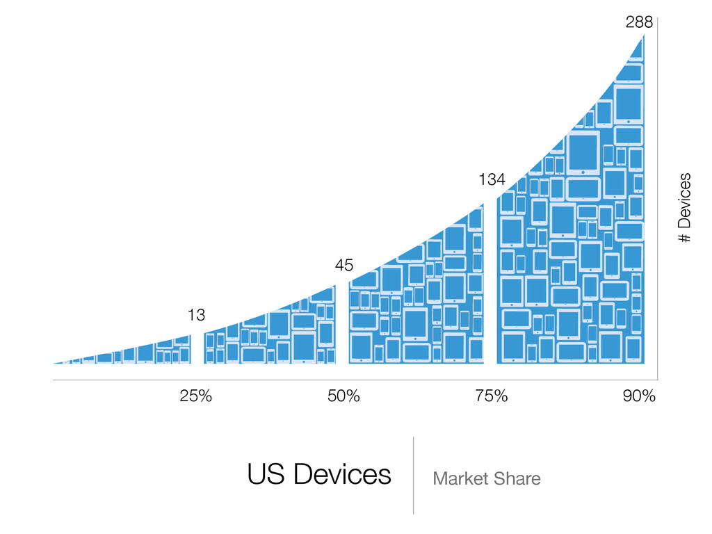 US Devices Market Share 25% 50% 75% 90% 13 45 1...