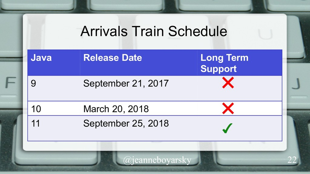 @jeanneboyarsky Arrivals Train Schedule Java Re...