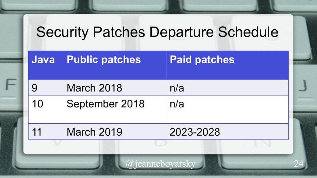 @jeanneboyarsky Security Patches Departure Sche...