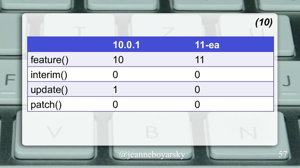 @jeanneboyarsky (10) 10.0.1 11-ea feature() 10 ...