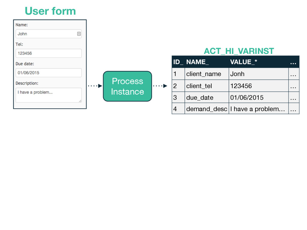 User form Process  Instance ID_ NAME_ VALUE_* …...