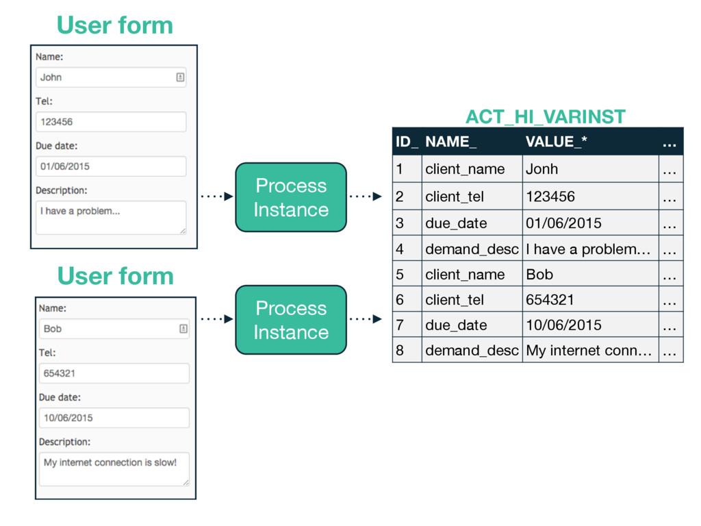 User form Process  Instance Process  Instance U...