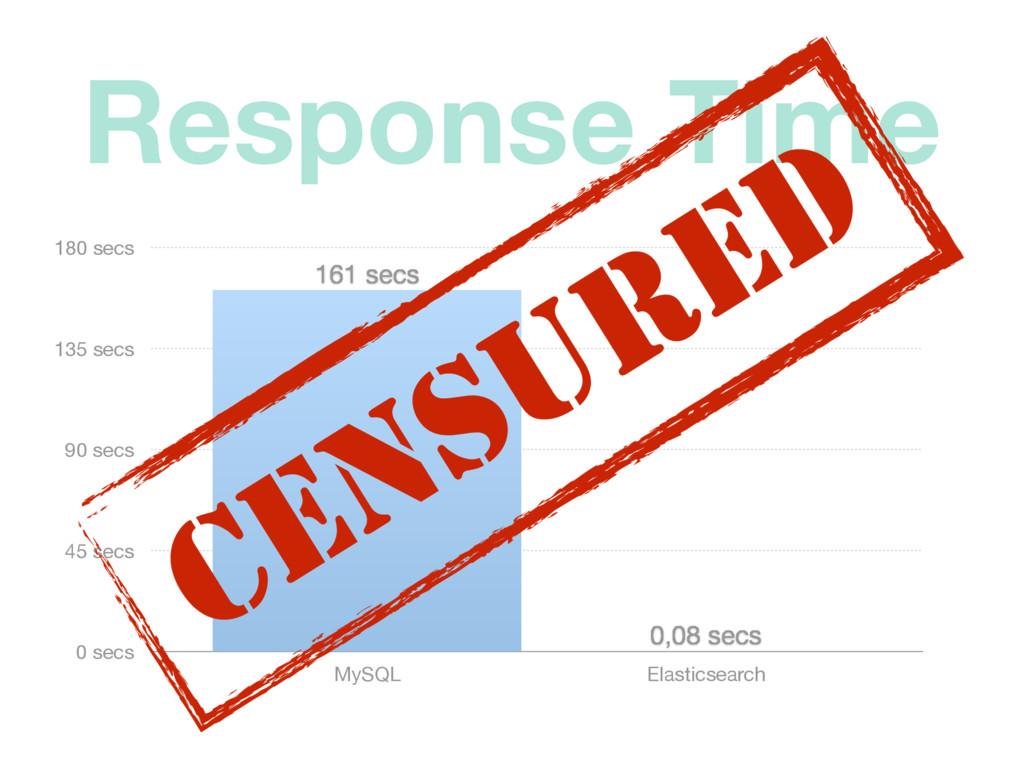 Response Time 0 secs 45 secs 90 secs 135 secs 1...
