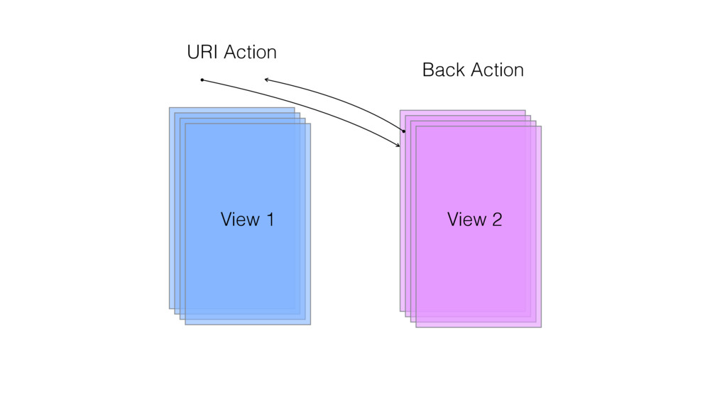 URI Action Back Action View 1 View 2