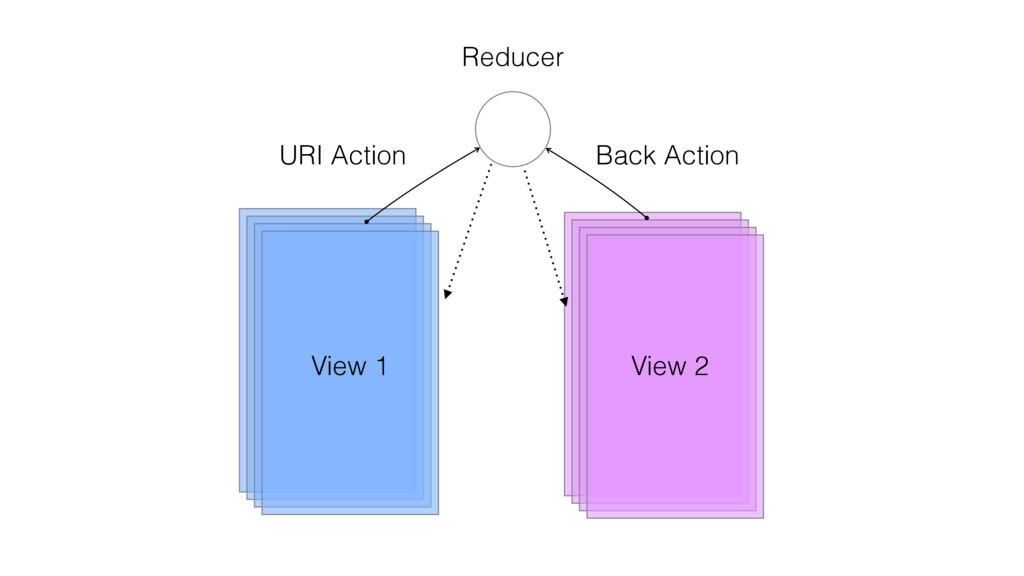 Back Action View 1 View 2 URI Action Reducer
