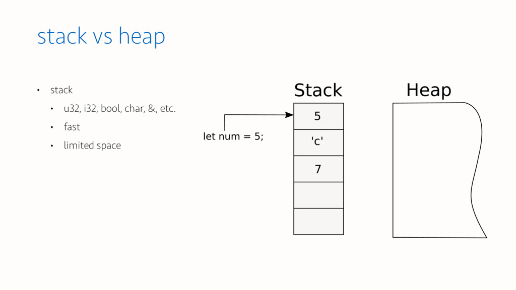 • stack • u32, i32, bool, char, &, etc. • fast ...