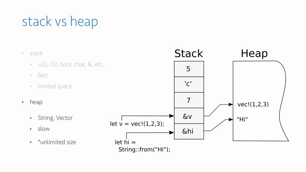 stack vs heap • stack • u32, i32, bool, char, &...