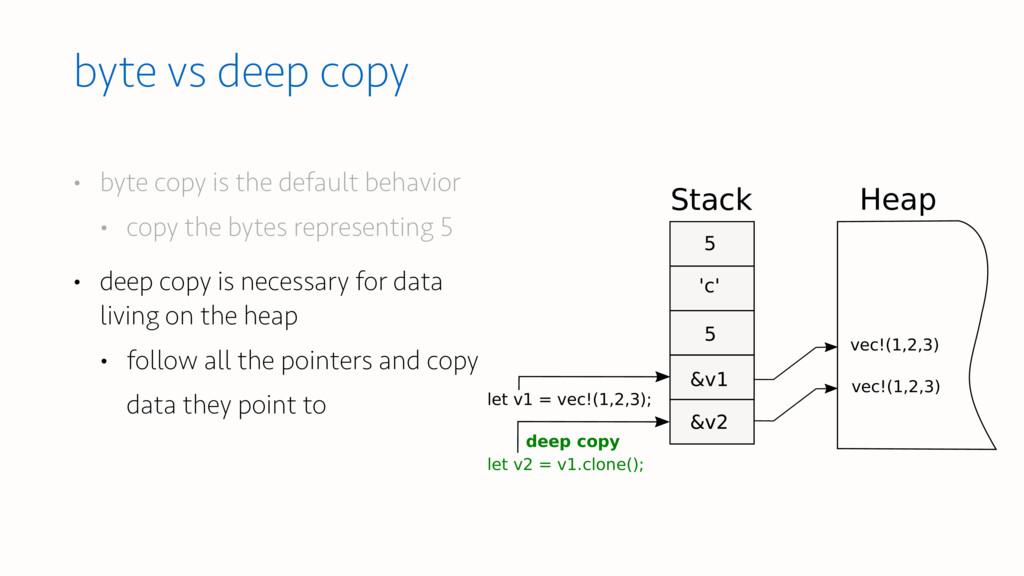 Stack Heap let v1 = vec!(1,2,3); vec!(1,2,3) 5 ...