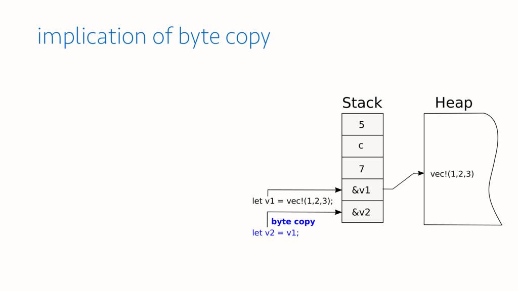 implication of byte copy Stack Heap let v1 = ve...