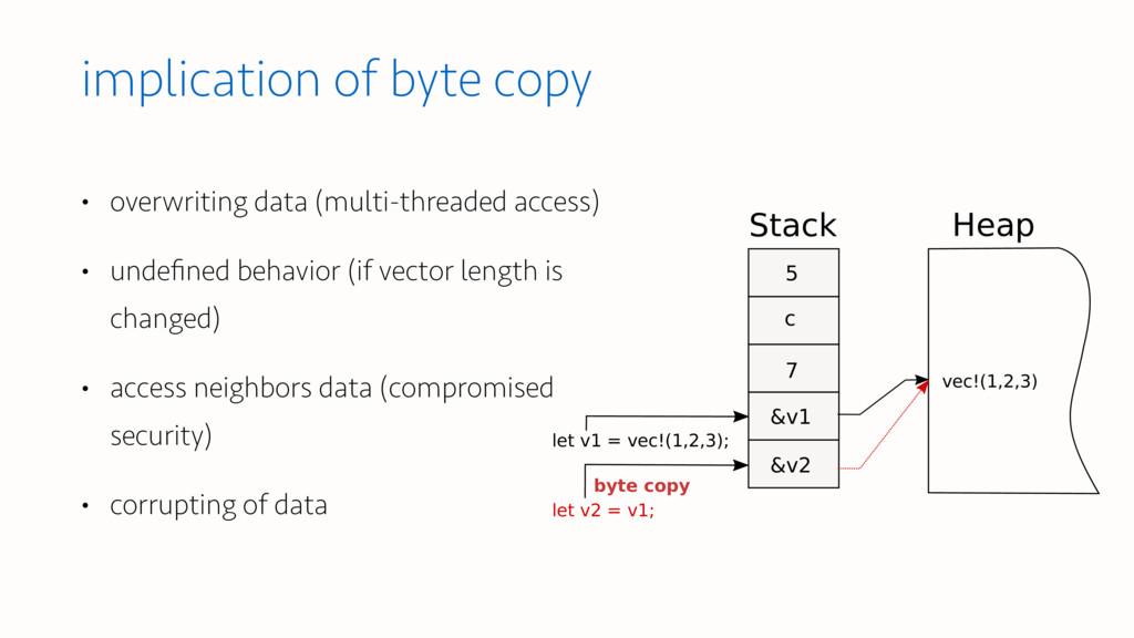Stack Heap let v1 = vec!(1,2,3); 5 &v1 c vec!(1...