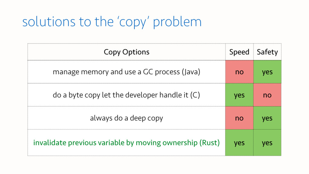 solutions to the 'copy' problem manage memory a...