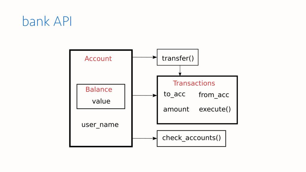 bank API Account Balance value Transactions amo...