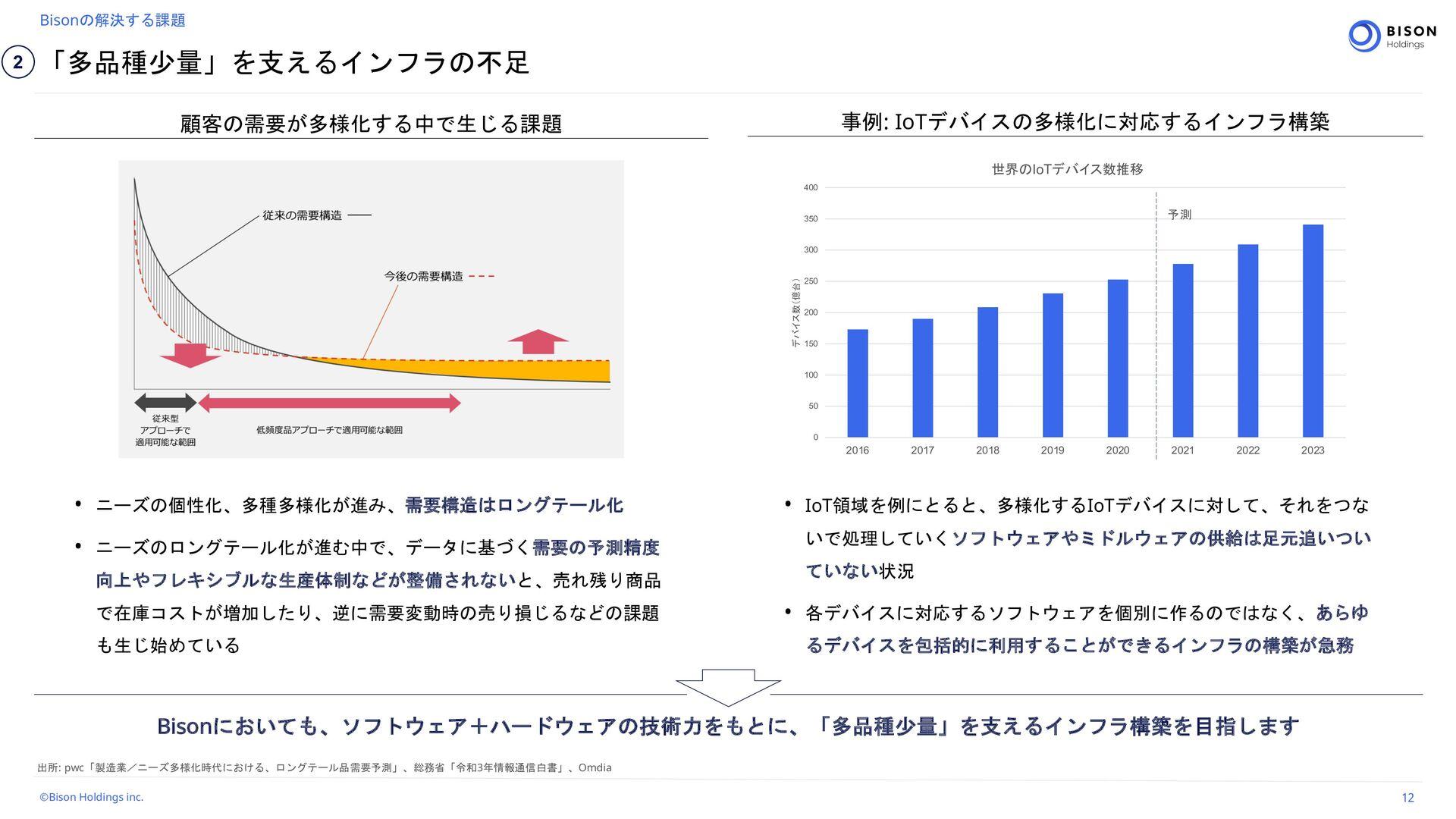 Bison Holdings Corporate Pro fi le #JTPO)PMEJO...