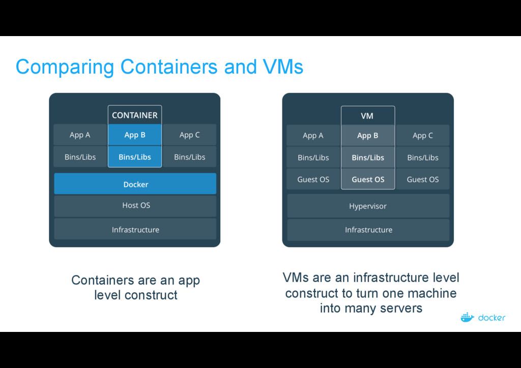 Comparing Containers and VMs Containers are an ...