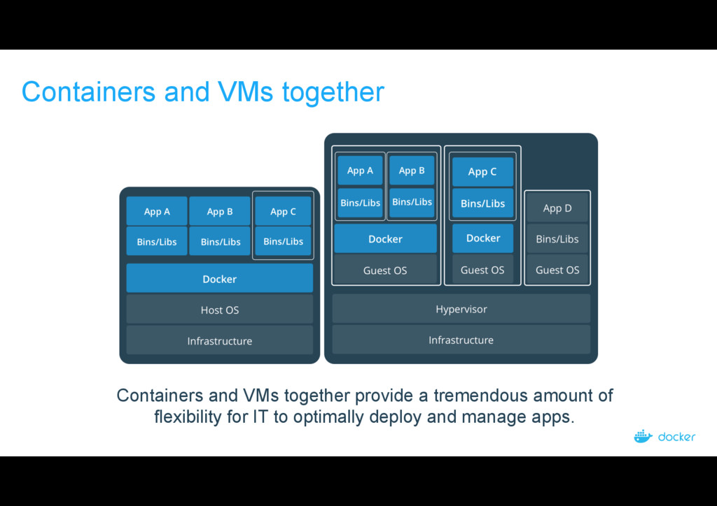 Containers and VMs together Containers and VMs ...