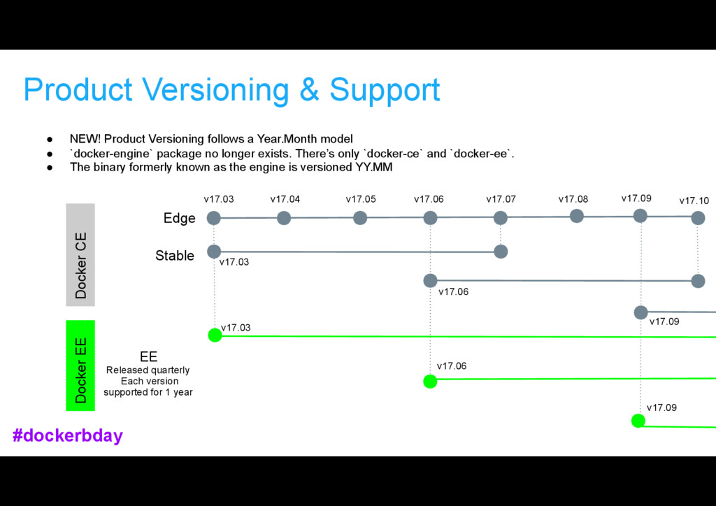 Product Versioning & Support Docker CE Edge Sta...