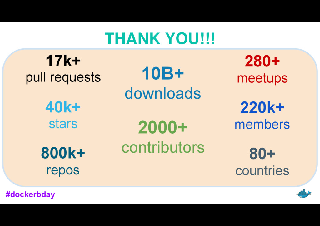 #dockerbday THANK YOU!!! 17k+ pull requests 40k...