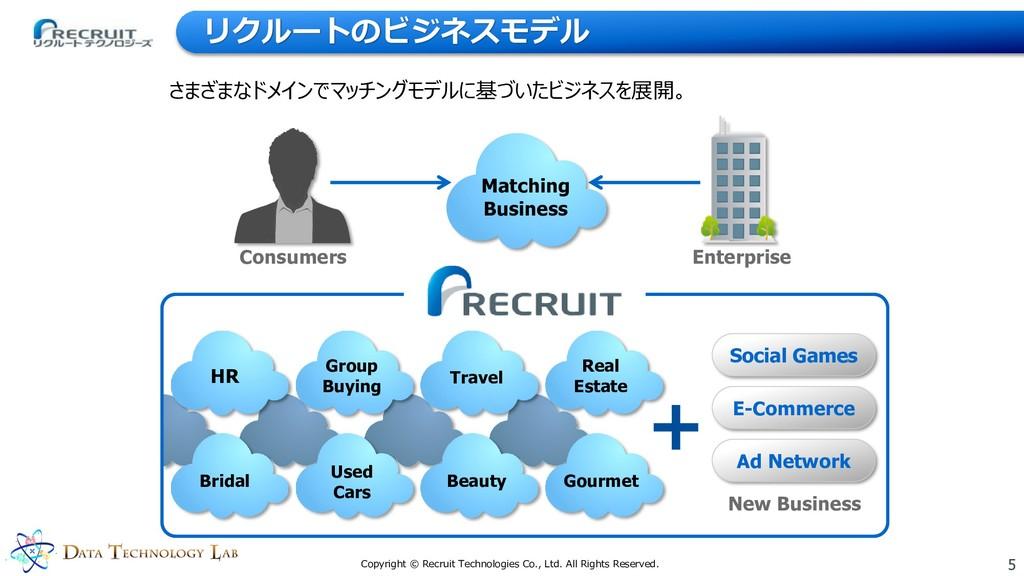 5 Copyright © Recruit Technologies Co., Ltd. Al...