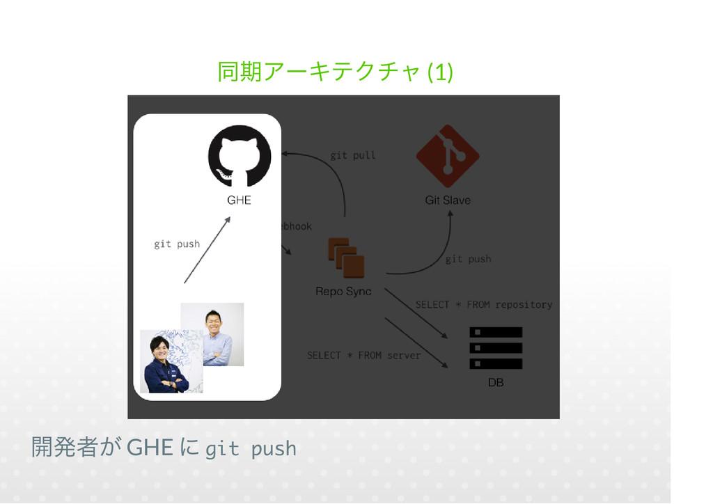 (1) GHE git push