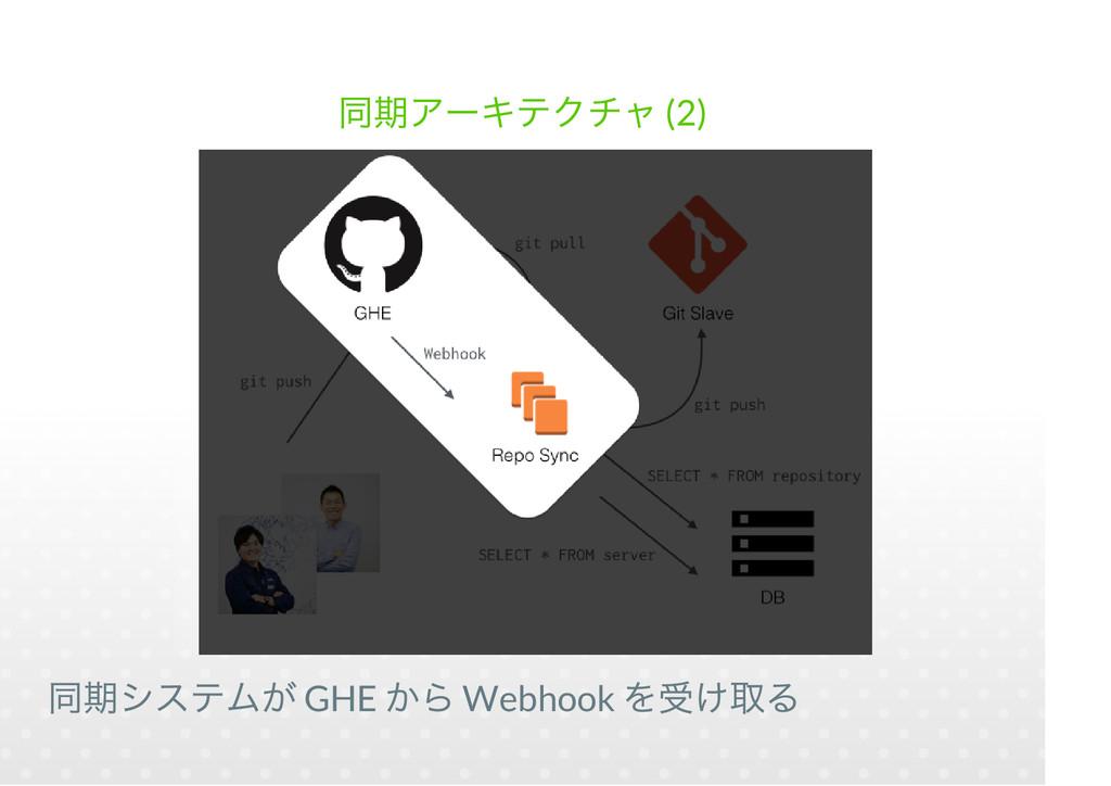 (2) GHE Webhook