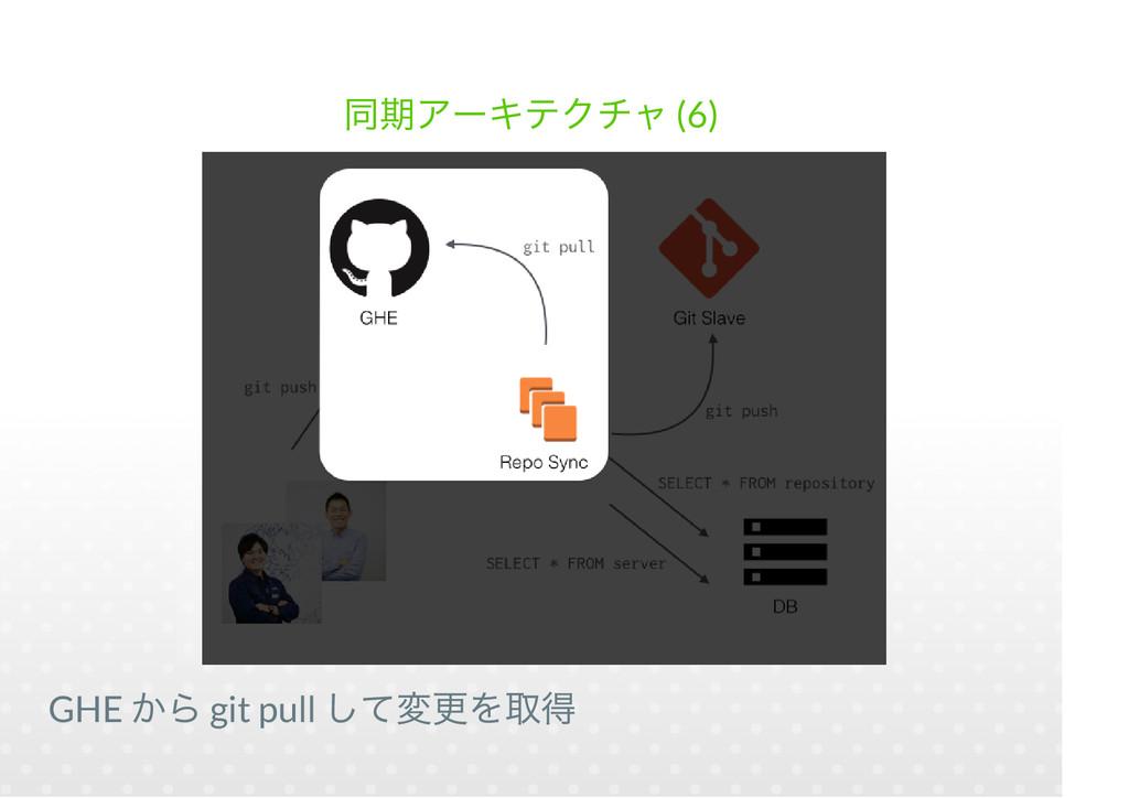 (6) GHE git pull