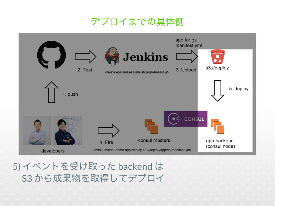 5) backend S3