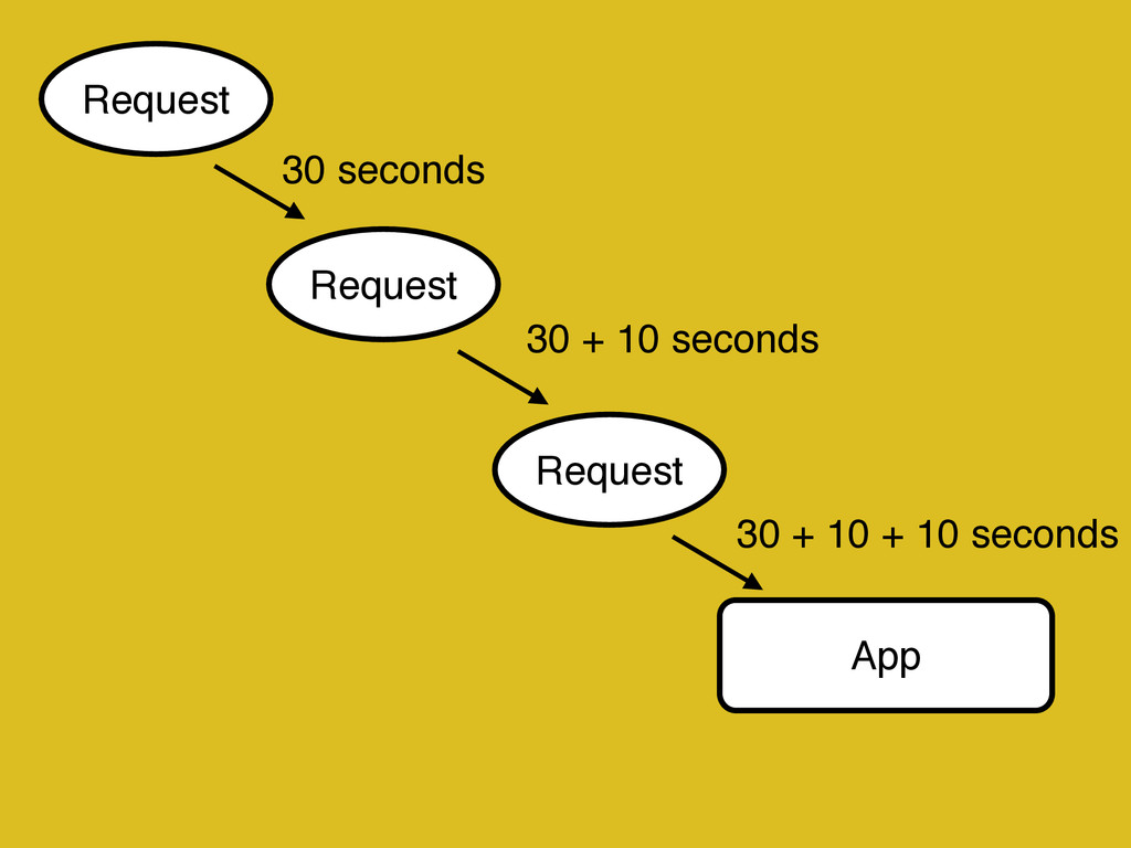 App Request Request Request 30 seconds 30 + 10 ...