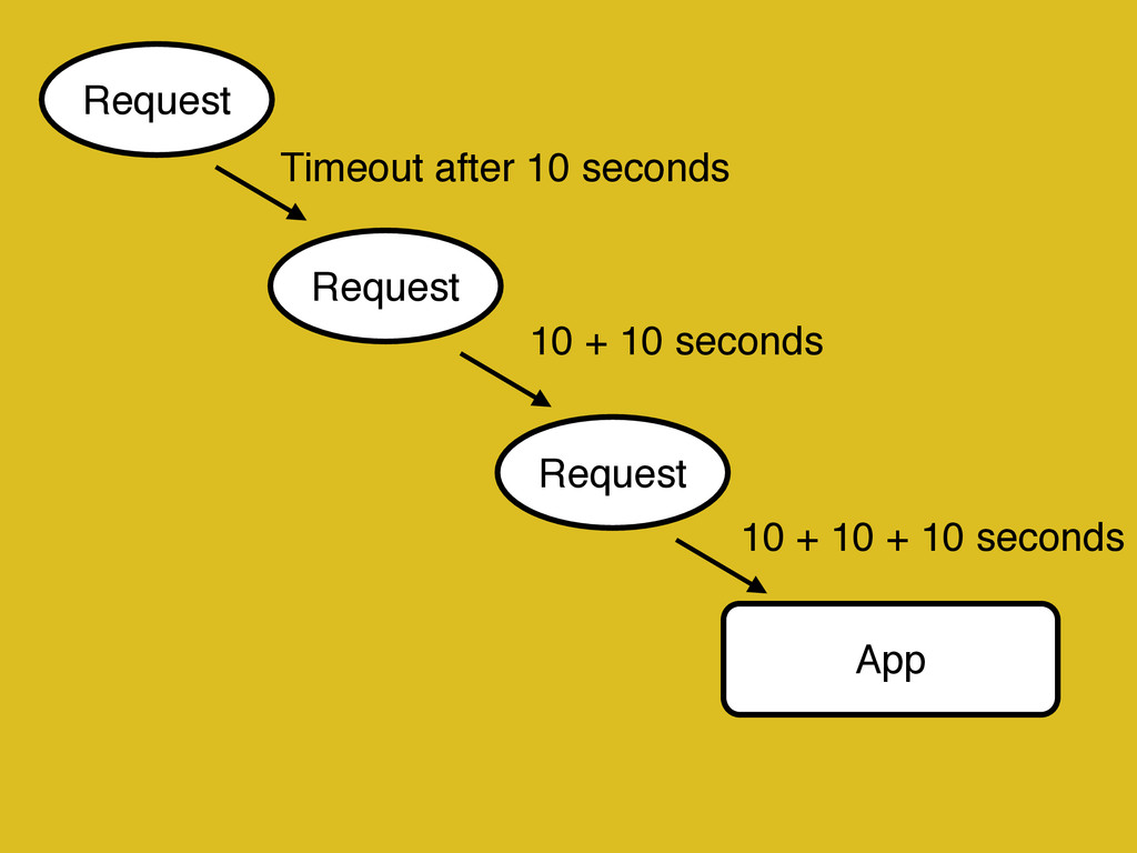 App Request Request Request Timeout after 10 se...
