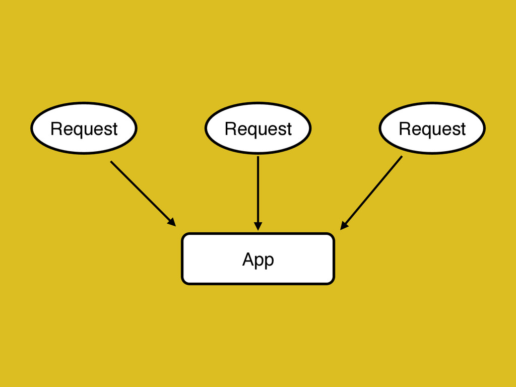 App Request Request Request