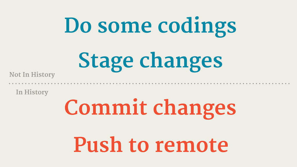 Do some codings Stage changes Commit changes Pu...
