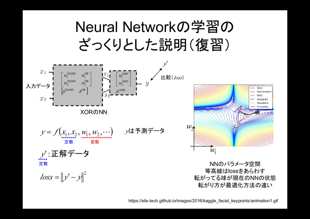Neural Networkの学習の ざっくりとした説明(復習) [ ] OR NAND OR...