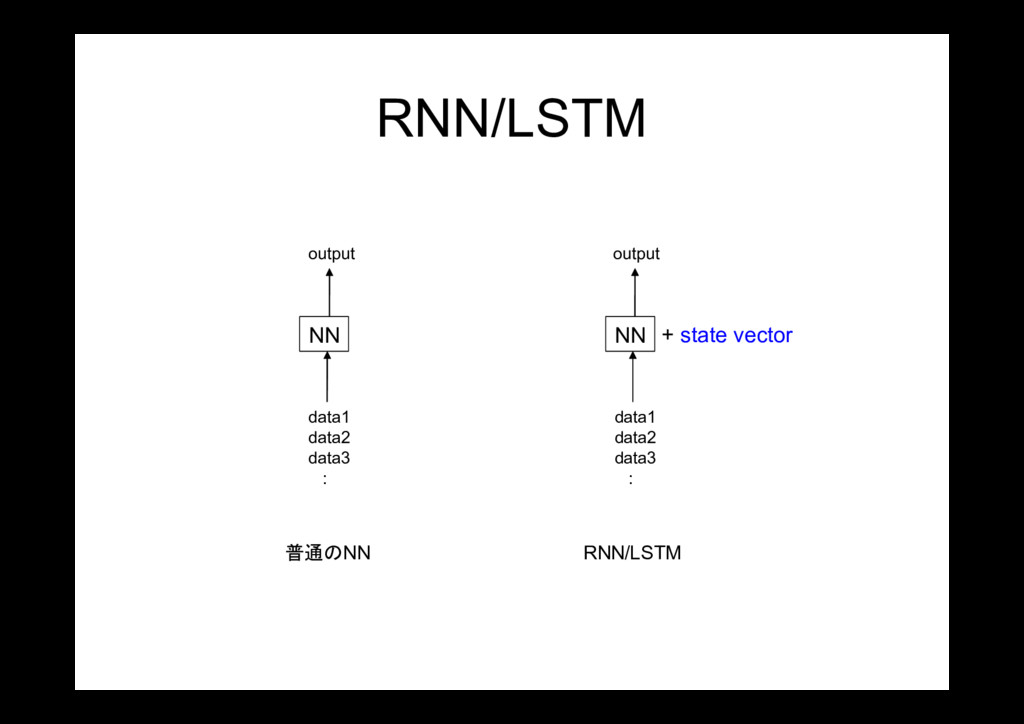 RNN/LSTM NN NN + state vector data1 data2 data3...