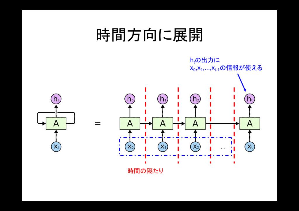 時間方向に展開 時間の隔たり ht の出力に x0 ,x1 ,...,xt-1 の情報が使える