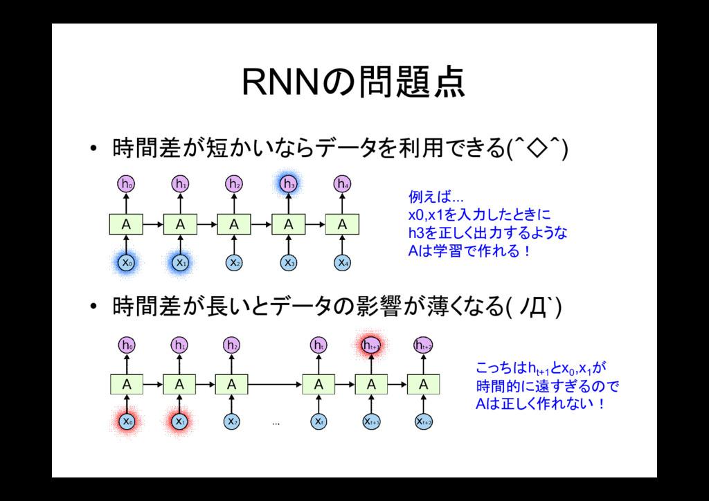 • 時間差が長いとデータの影響が薄くなる( ノД`) RNNの問題点 • 時間差が短かいならデ...