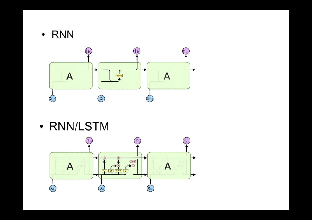 • RNN • RNN/LSTM