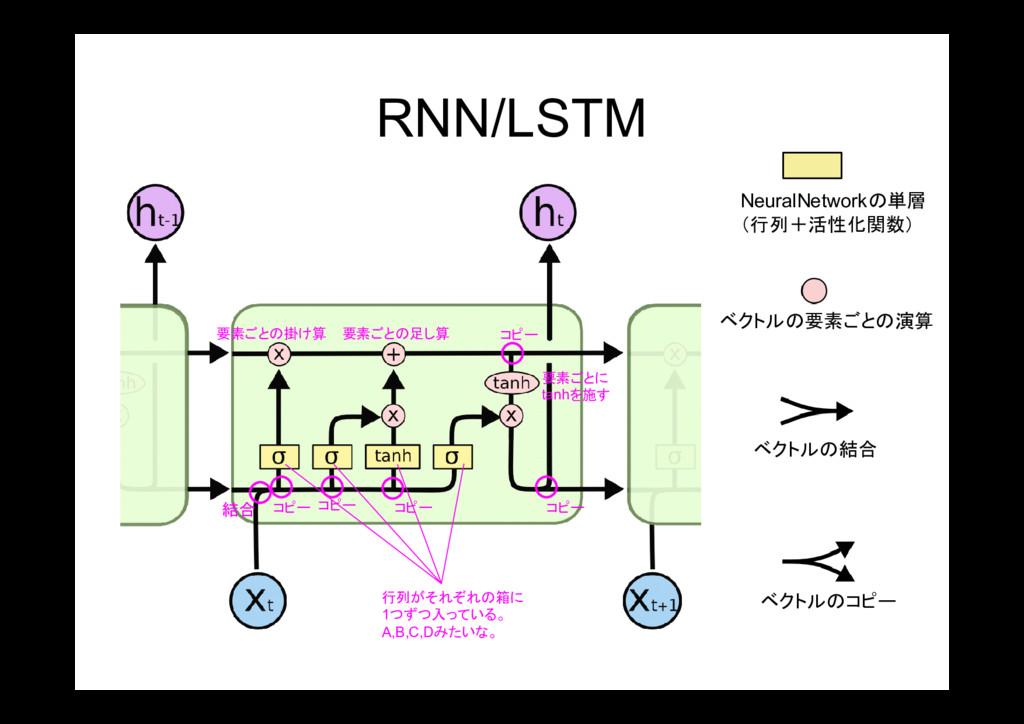 RNN/LSTM NeuralNetworkの単層 (行列+活性化関数) ベクトルの要素ごとの...