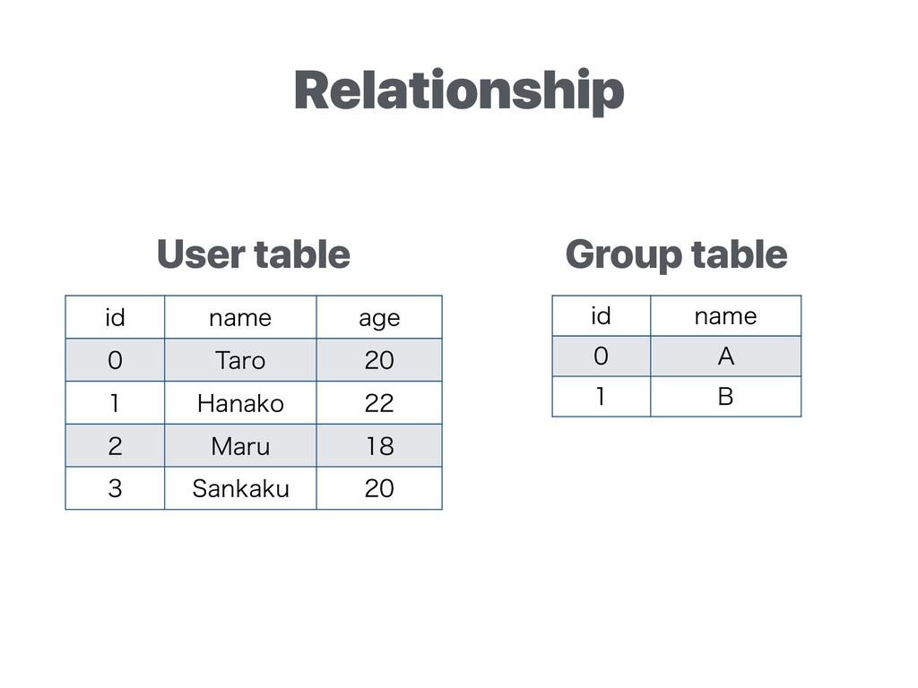 Relationship JE OBNF BHF  5BSP   )BOBLP  ...