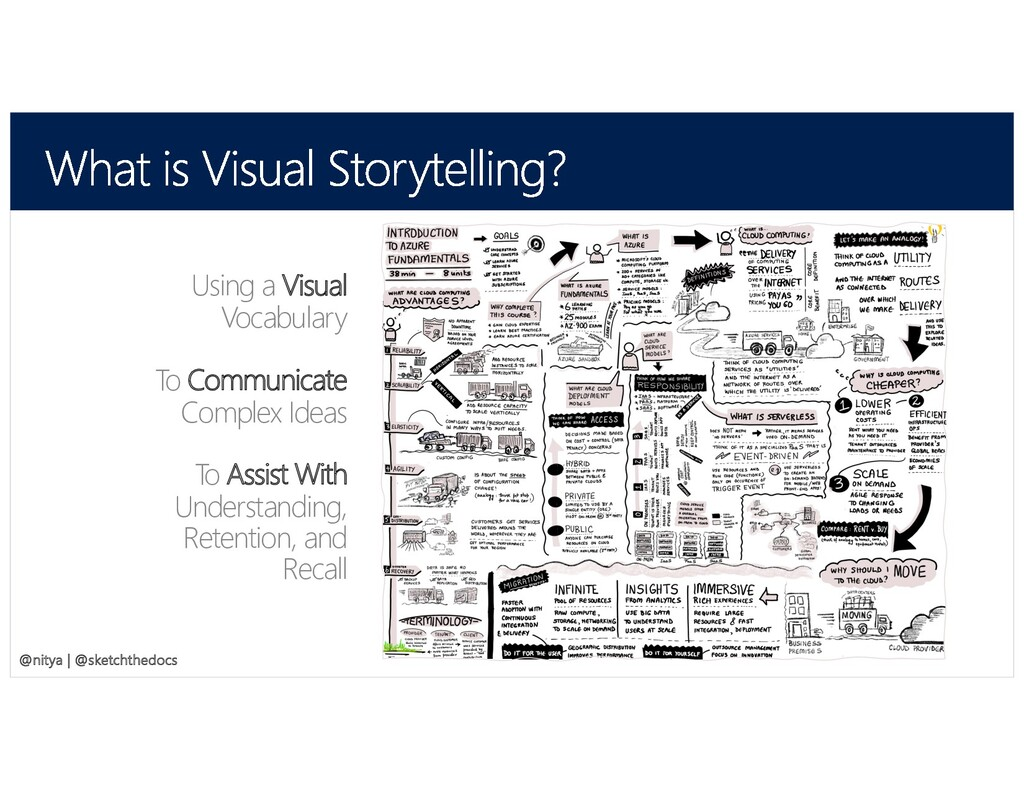 @SketchTheDocs @nitya Using a Visual Vocabulary...