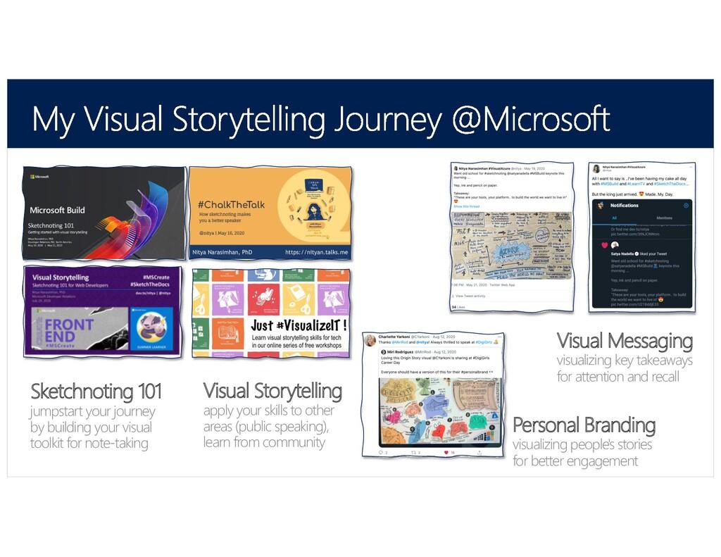 @SketchTheDocs @nitya Visual Storytelling apply...