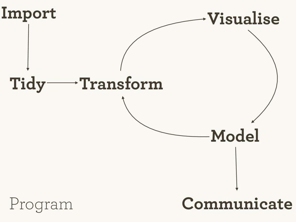 Tidy Import Visualise Transform Model Communica...