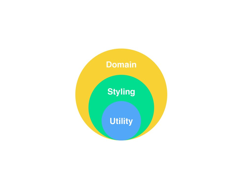 Utility Styling Domain