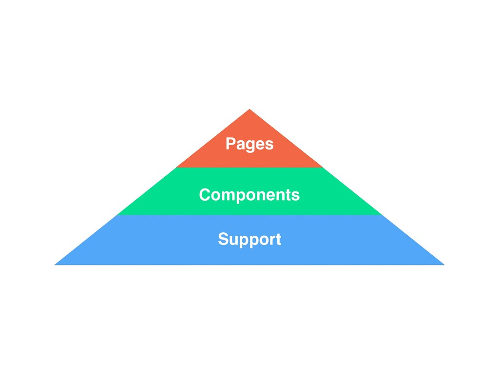 Support Components Pages