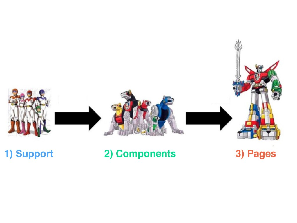 1) Support 2) Components 3) Pages